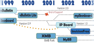 Forum Timeline 1994 - 2012