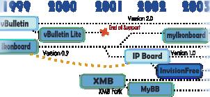 Forum Timeline 1994 - 2012